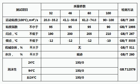 HM液压油(含锌)参数资料